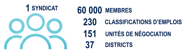 1 Syndicat. 60,000 Membres. 230 Classifications d'emplois. 151 Unites de negociation. 37 Districts.